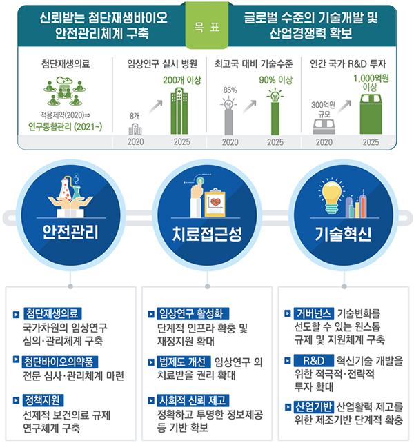 첨단재생의료·첨단바이오의약품 기본계획('21~25) 주요내용