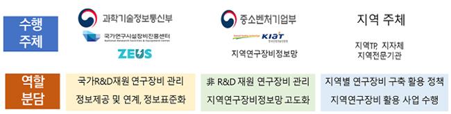 지역 연구장비 관리·활용 체계(R-ZEUS) 구축 역할 분담.