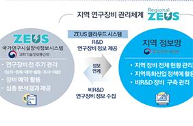 지역 연구장비 관리·활용 체계(R-ZEUS)