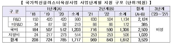국가혁신클러스터육성사업 사업단계별 지원 규모 (단위:억원)