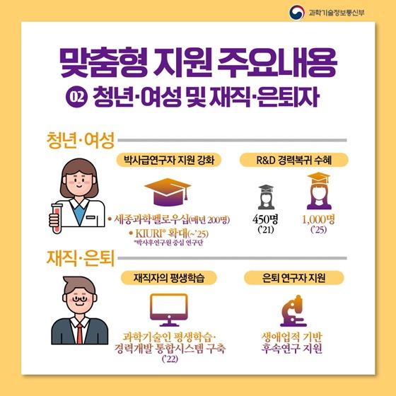 2. 청년·여성 및 재직 은퇴자