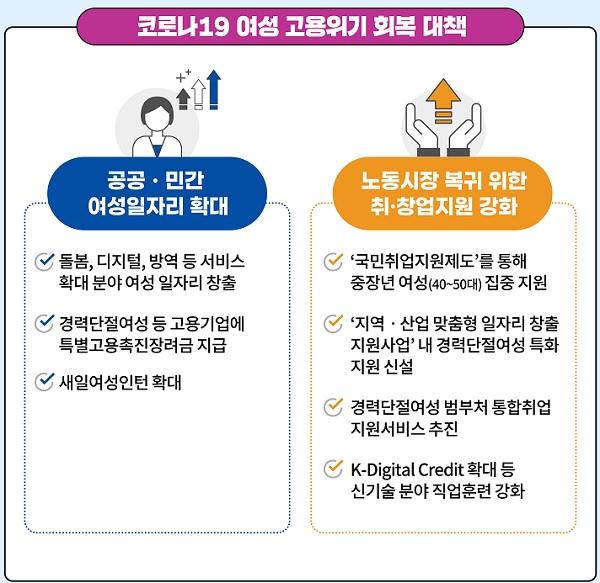 코로나19 여성 고용위기 회복대책 주요내용(인포그래픽)