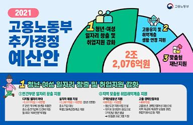 2021 고용노동부 추가경정 예산안
