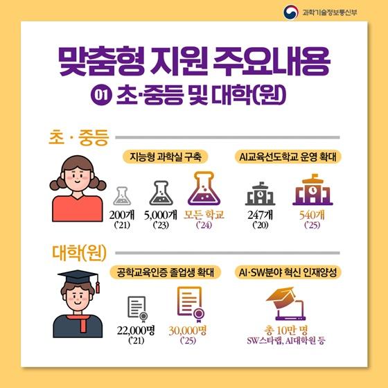 1.초·중등 및 대학(원)