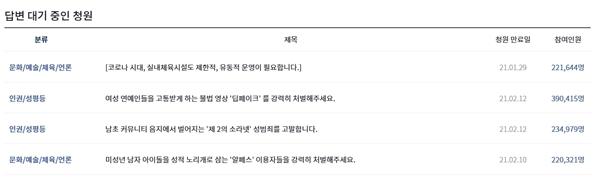 현재(3월 6일 기준), 정부의 답변을 기다리고 있는 청원 목록.(출처=청와대 국민청원 누리집)