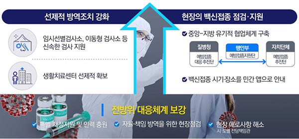코로나19 극복위해 총력 대응.