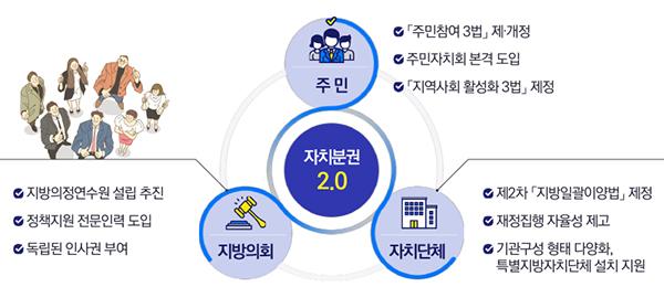 주민과 의회 중심되는 자치분권 2.0