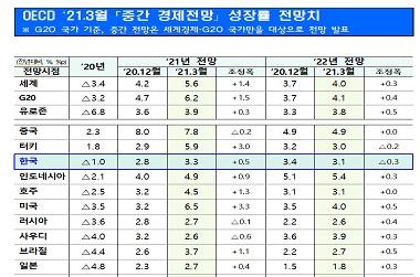 OECD 3월 중간 경제전망 성장률 전망치