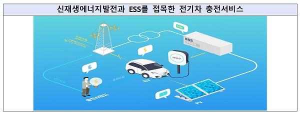 신재생에너지발전과 ESS를 접목한 전기차 충전서비스