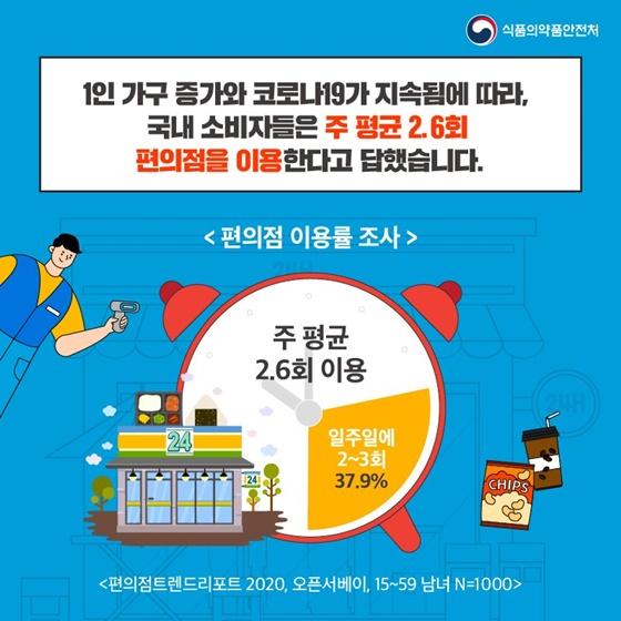 국내 소비자들은 주 평균 2.6회 편의점을 이용한다고 답했습니다.