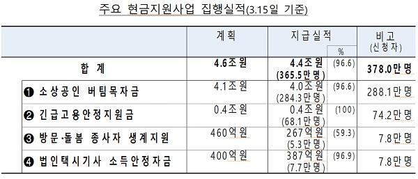 주요 현금지원사업 집행실적(3.15일 기준)