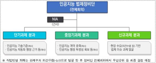 법제정비단 구성(안).
