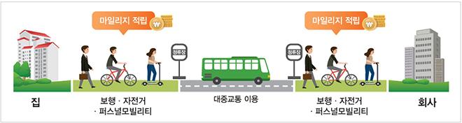 알뜰카드 마일리지 적립 구간 소개 이미지.