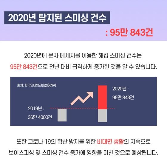 <2020년 탐지된 스미싱 건수 : 95만 843건>