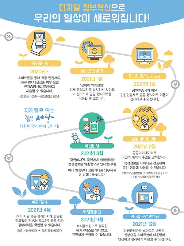 디지털 정부혁신 과제 요약자료