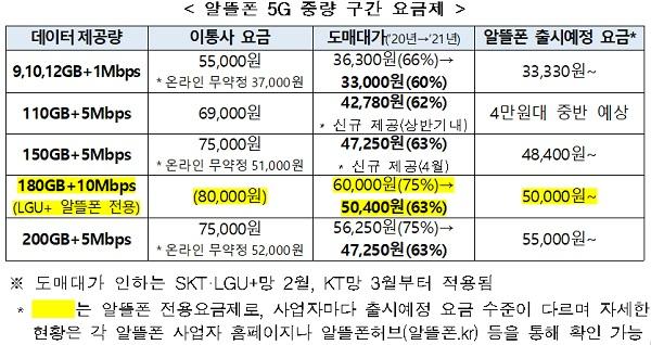 알뜰폰 5G 중량 구간 요금제