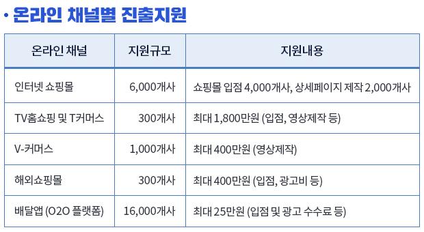온라인 채널별 진출지원 세부내용.
