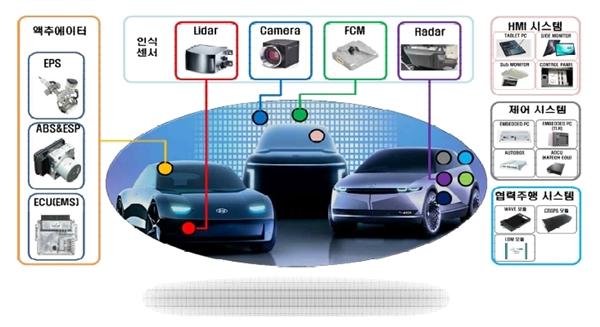 자율주행차에 탑재되는 각종 장비, 시스템.(출처=산업통상자원부 보도자료)