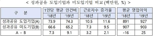 성과공유 도입기업과 미도입기업 비교(백만원, %