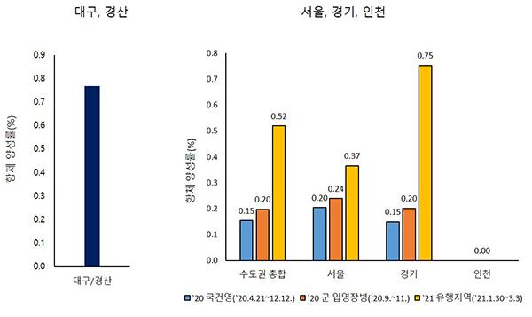 유행지역 항체양성율 비교.