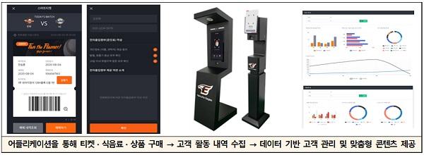한화 이글스파크 스마트 경기장 '응용프로그램(앱) 활용한 입장권, 식음료, 상품 구매'.