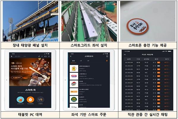 한화 이글스파크 스마트 경기장 '태양광 판(패널) 활용한 스마트폰 충전'.