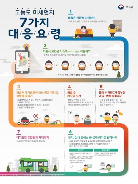 고농도 미세먼지 7가지 대응요령(출처=환경부)
