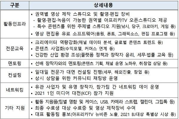 2021년 '1인 미디어 창작그룹 육성사업' 세부 지원사항.