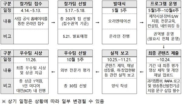 2021년 '1인 미디어 창작그룹 육성사업' 추진일정.