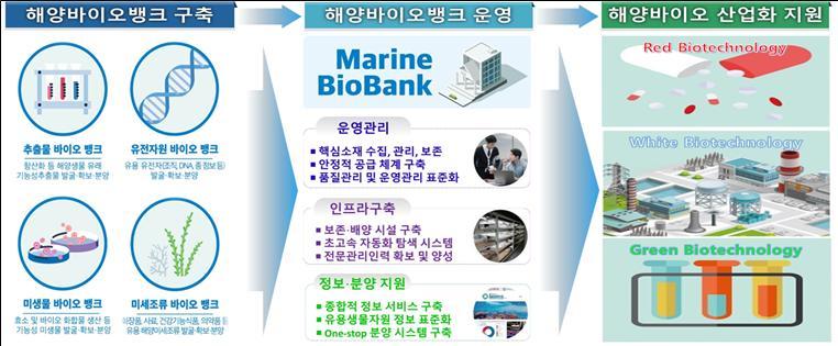 해양바이오뱅크 구축·운영 개요.