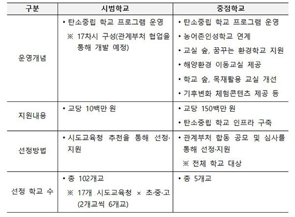 '(가칭) 탄소중립 시범·중점학교' 지원내용(안)