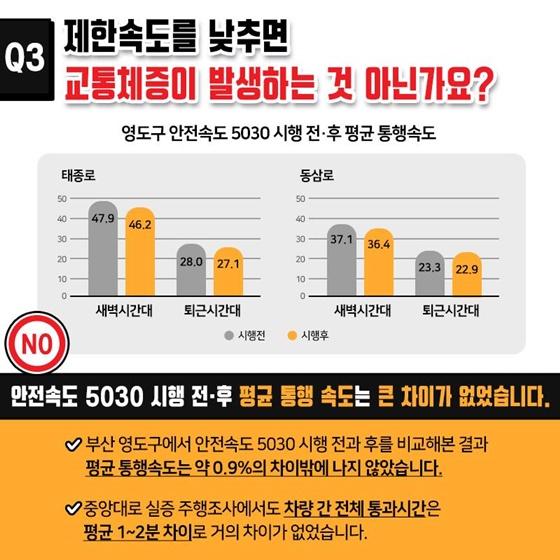 Q3. 제한속도를 낮추면 교통체증이 발생하는 것 아닌가요?