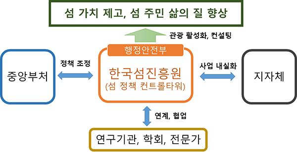 섬진흥원 업무 추진체계
