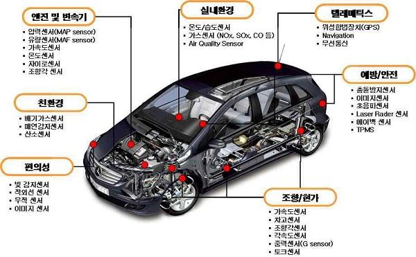차량용 센서 이미지.