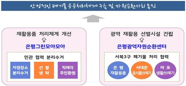 은평구 그린모아모아 사업 운영현황(예시)