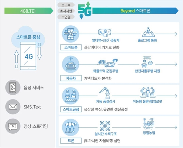 4G 시대에서 5G 시대로의 변화