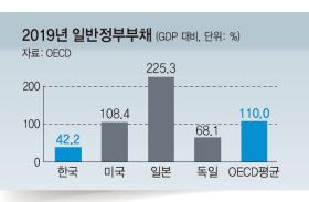OECD 국가 중 정부부채 증가 폭 가장 작아