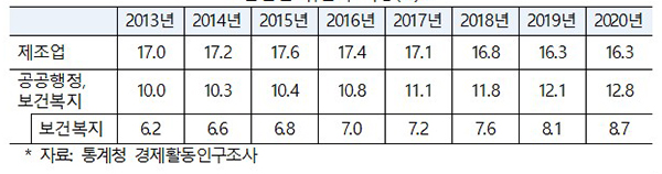 산업별 취업자 비중(%)