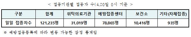 접종기관별 접종자 수(4.20일 0시 기준)