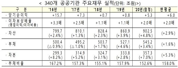 340개 공공기관 주요재무 실적(단위: 조원)