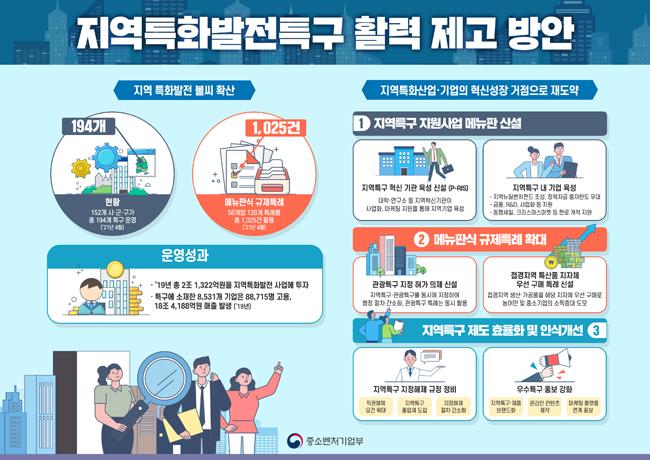 '지역특화발전특구(지역특구) 활력 제고 방안' 인포그래픽.