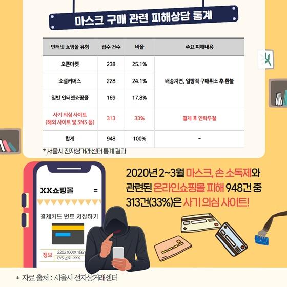 2020년 2~3월 마스크, 손 소독제와 관련된 온라인쇼핑몰 피해 948건 중 313건(33%)은 사기 의심 사이트!