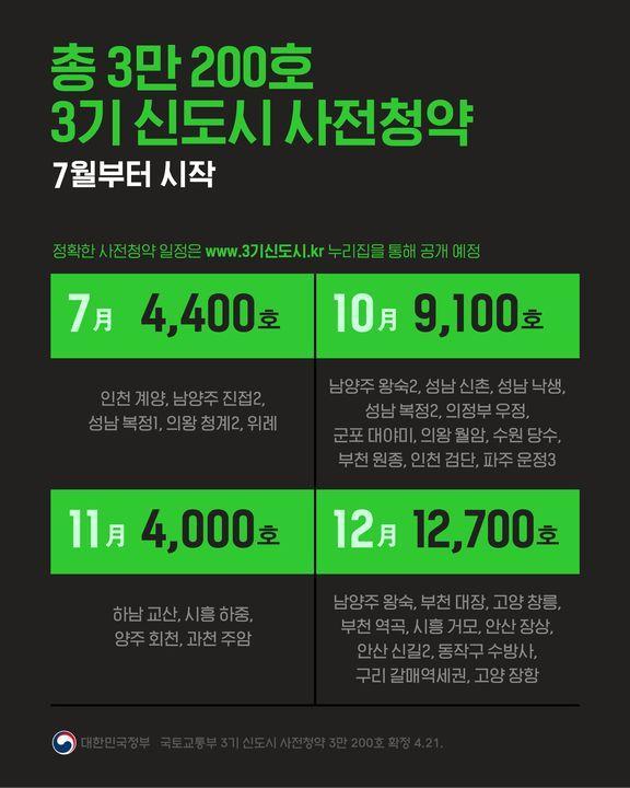 총 3만 200호 3기 신도시 사전청약