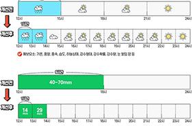 기상청 날씨 단기예보 예시