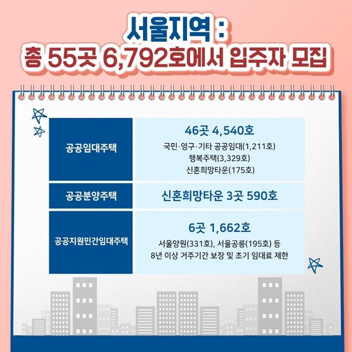 서울지역 : 총 55곳 6,792호에서 입주자 모집