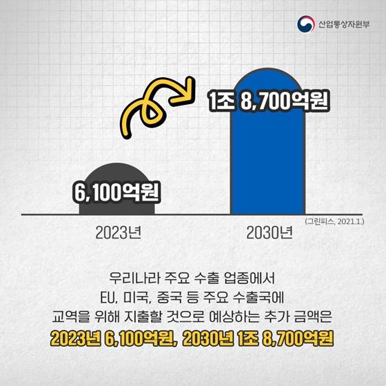 주요 수출국에 교역을 위해 지출할 것으로 예상하는 추가 금액은 2023년 6,100억원, 2030년 1조 8,700억원