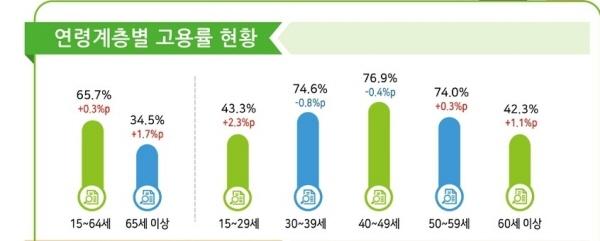 2021년 3월 연령계층별 고용률 현황 (출처:통계청 보도자료)