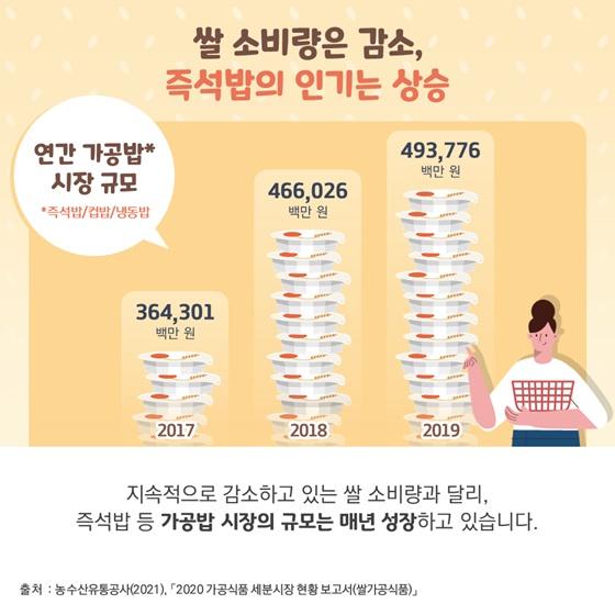 쌀 소비량은 감소, 즉석밥의 인기는 상승