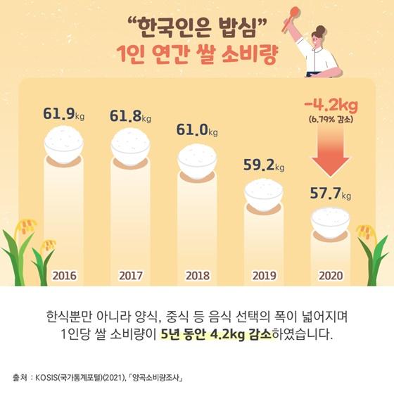 """""""한국인은 밥심"""" 1인 연간 쌀 소비량"""