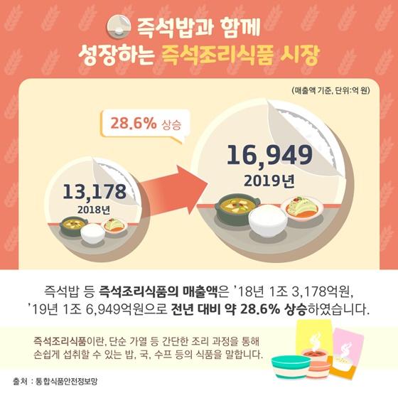 즉석밥과 함께 성장하는 즉석조리식품 시장